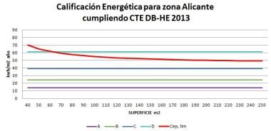 Calificación energética para zona Alicante