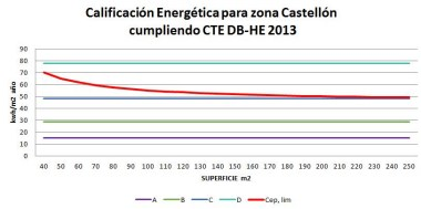 Calificación energética para zona Castellón