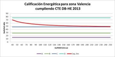 Calificación energética para zona Valencia