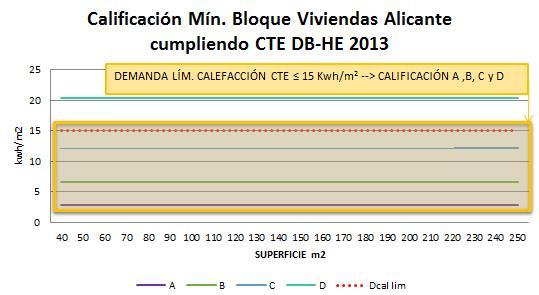 Calificación mínima bloque viviendas Alicante