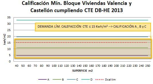 Calificación mínima bloque viviendas Valencia y Castellón