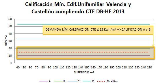 Calificación mínima edificio unifamiliar Valencia y Castellón